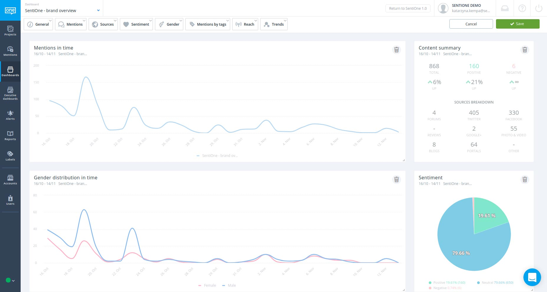 Social analytics dashboard in SentiOne app