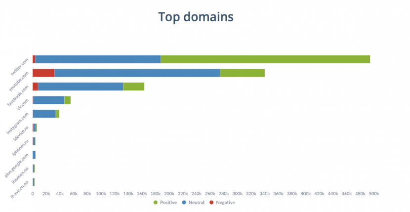 target group top domains