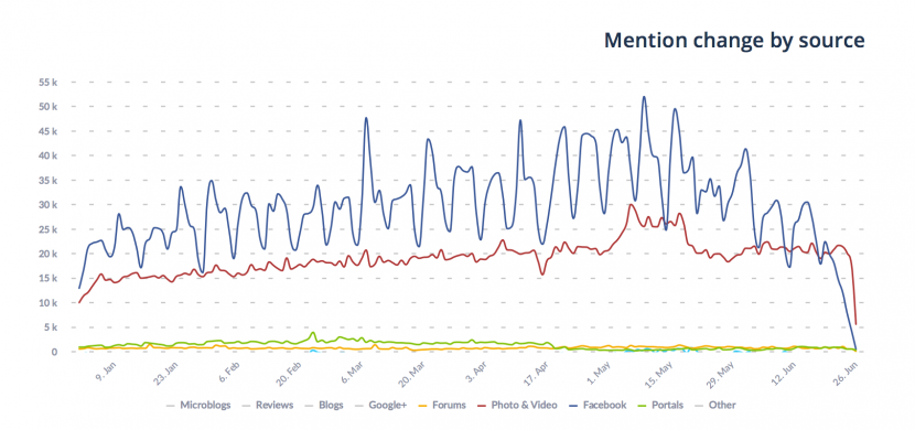 mentions in time