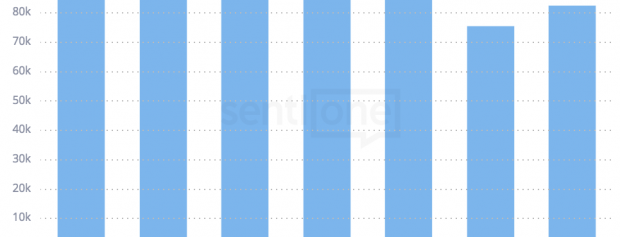 Nová funkce SentiOne – Week Histogram!