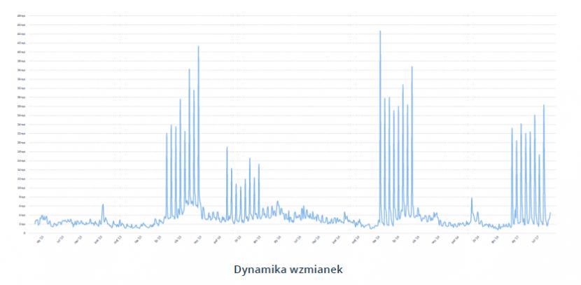 Wykres dynamiki wzmianek o marce