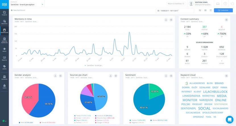 Řídicí panel platformy SentiOne pro vizuální analýzu zmínek v sociálních médiích