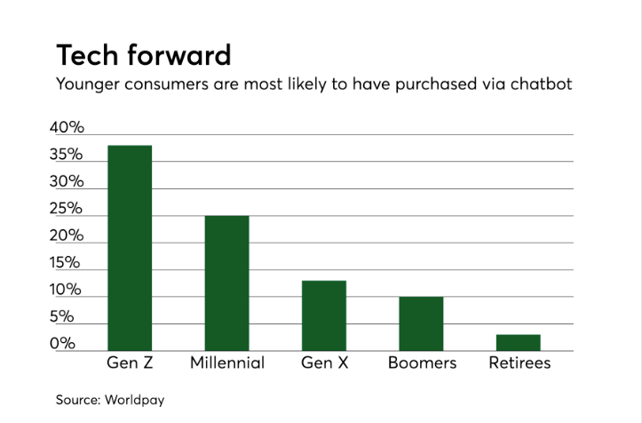 """""""Do consumers trust chatbots?"""" chart by PaymentsSource, data by Worldpay"""