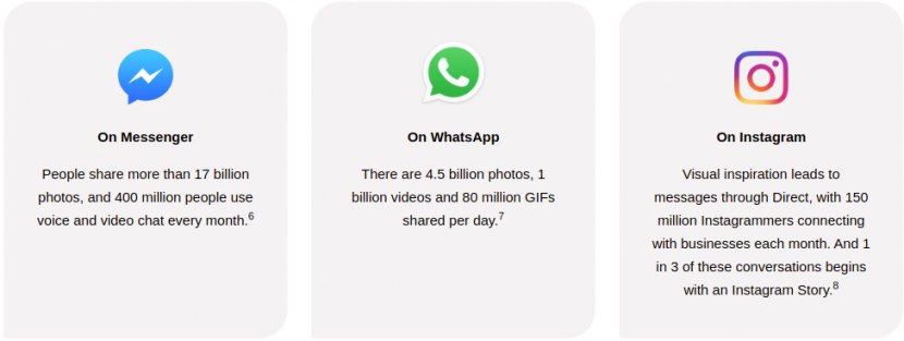 Messenger, WhatsApp and Instagram statistics by Facebook