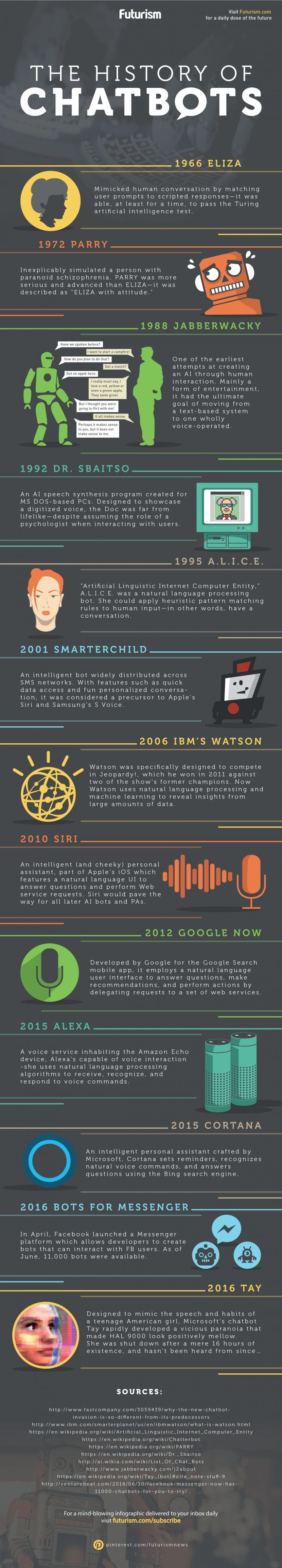 The History of Chatbots infographic by Futurism.com