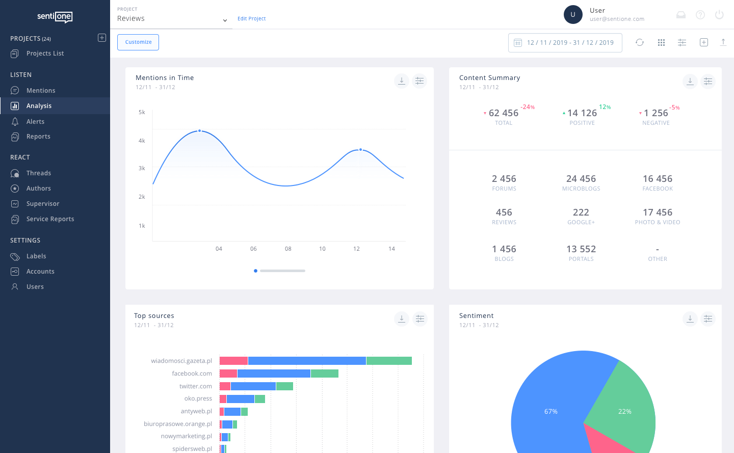 Social media monitoring platform - dashboard