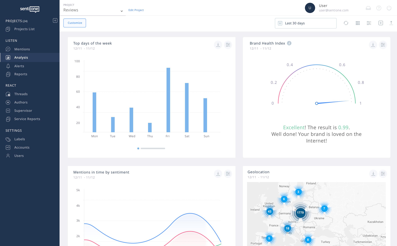 online monitoring analytics brand health index 2x