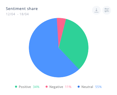 Stimmungsanalyse