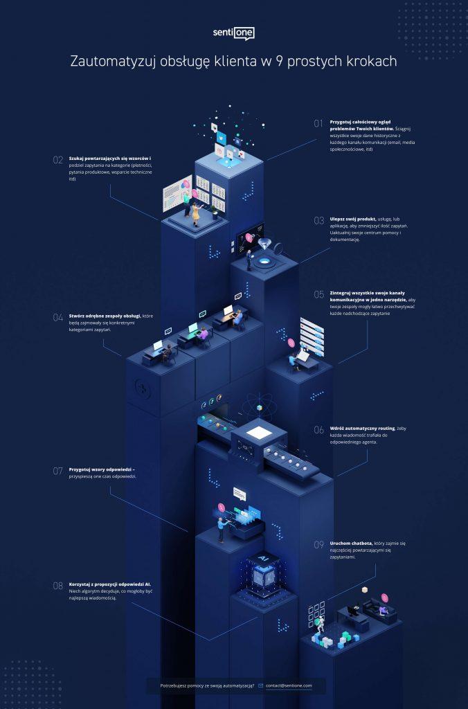 Automatyzacja obsługi klienta w dziewięciu łatwych krokach - infografika