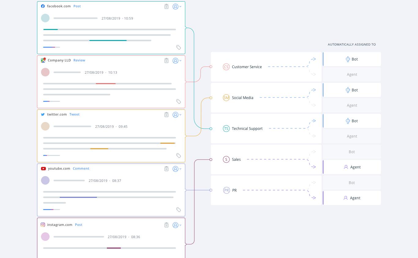 automatyczny routing wątków wielokanałowej obsługi klienta