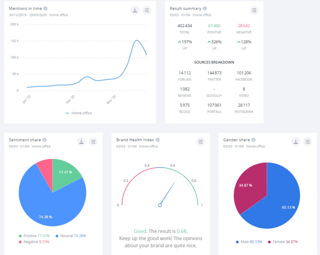 An example dashboard created in SentiOne