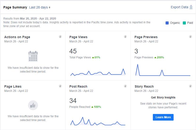 Przykładowe statystyki dla strony na Facebooku