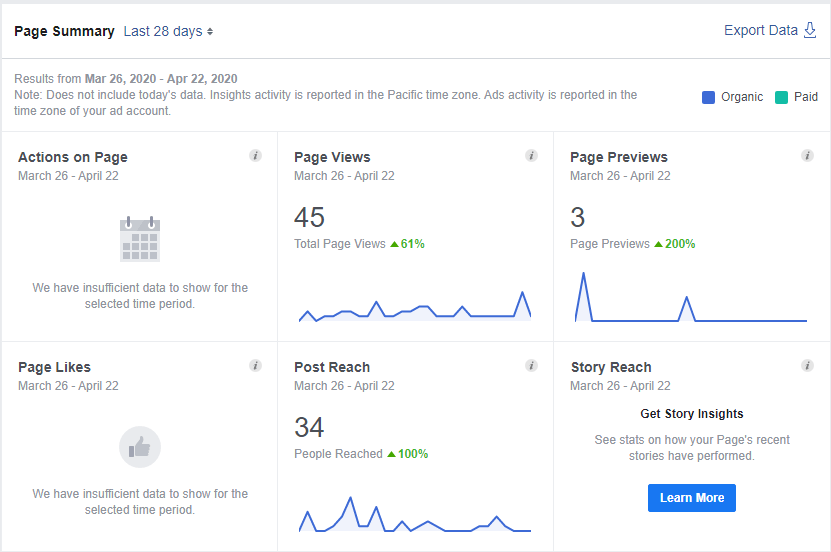 An example Insights tab of a Facebook Page