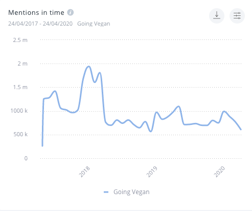 """A SentiOne graph displaying the amount of social media mentions for the phrase """"going vegan"""" and related keywords"""