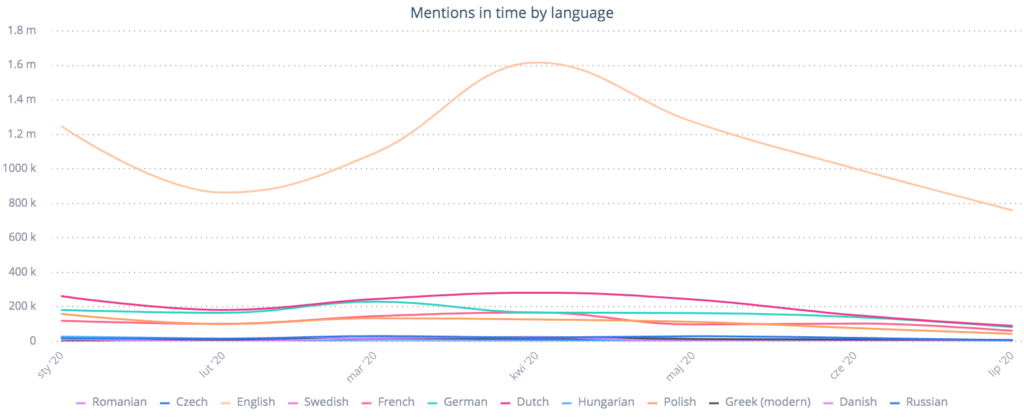 Netflix mentions in time by language 2020