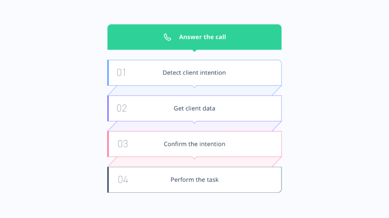 A diagram describing a simple task performed by a voicebot. The steps are, in order: answer the call, detect client intention, get client data, confirm the intention, perform the task.