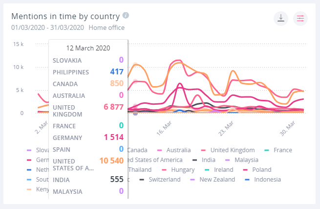 The mentions in time by country widget graphs out the mentions coming out of different countries around the world