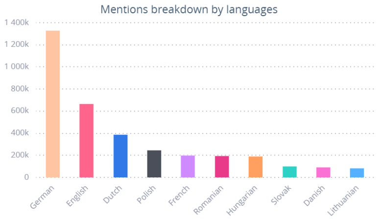 Mentions for the AstraZeneca vaccine broken down by languages. Germany is in the lead.