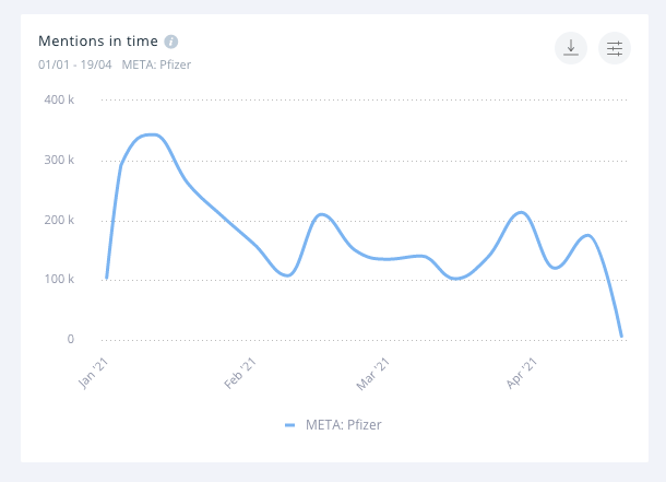 Mentions in time for the Pfizer vaccine.