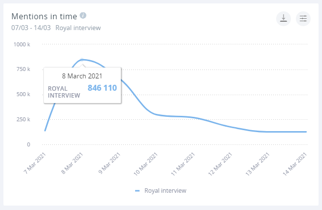 A mentions in time graph for the royal interview. It peaks on March 8th with 846,110 mentions.