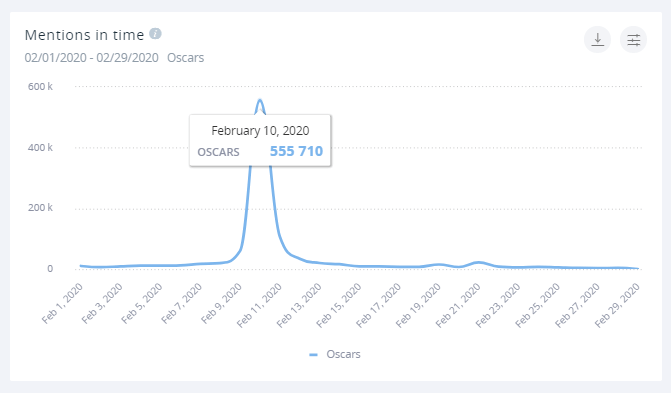 Last year, SentiOne detected over twice as much mentions for the Oscars as it did this year, as shown on this mentions in time graph.