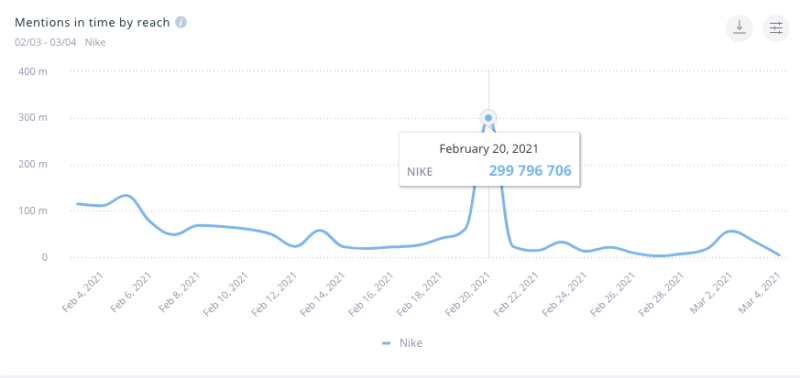A spike in mentions for the Nike brand occurred on February 20th.