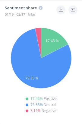The sentiment share for the Nike brand. 17.46% of all mentions are positive, while only 3.19% are negative. The data was captured between January 19th and February 17th, 2021.