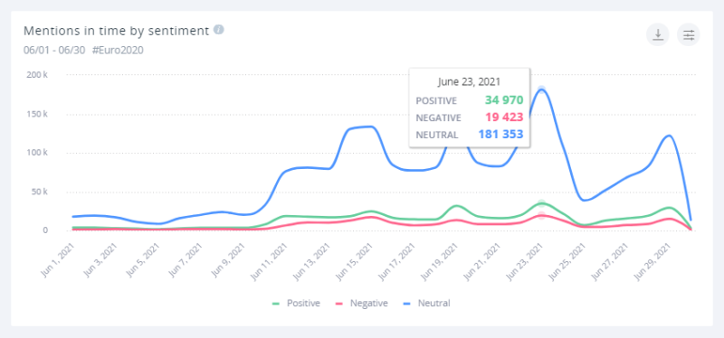 The mentions for June's Euro matches peak on June 23rd.