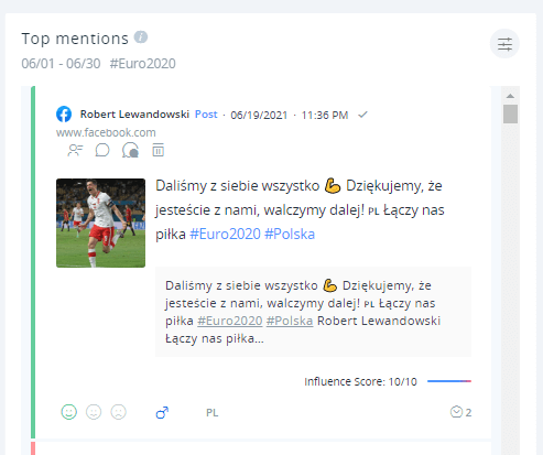 The top Euro mention in June is a Facebook post by Polish capitalism Robert Lewandowski, in which he thanks Polish fans.