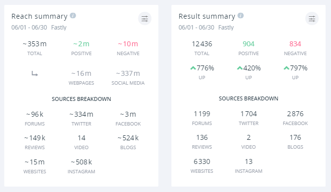 Negative mentions for Fastly earned 10 million impressions during the outage, while positive ones managed two million.