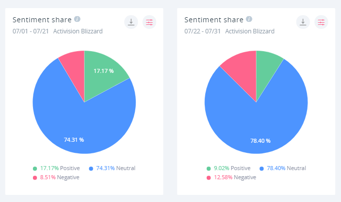 The sentiment share went from 17.17% positive / 8.51% negative to 9.02% positive / 12.58% negative - almost overnight.