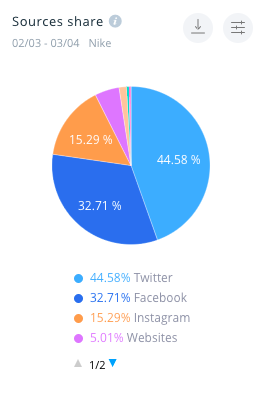 The sources share for Nike shows that almost a half of its mentions come from Twitter.
