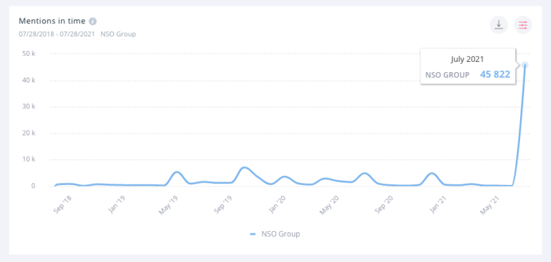 For the first time in at least three years, NSO Group achieved any social media notoriety.